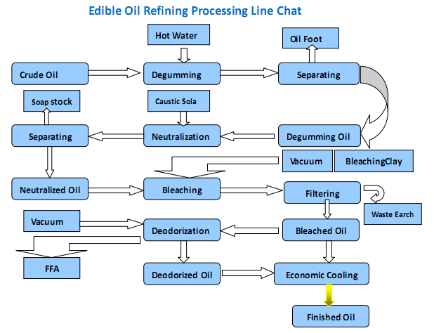 edible-oil-refining-processing-line
