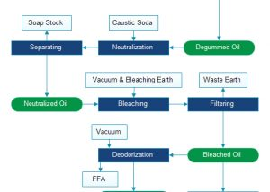 oil refining process flow