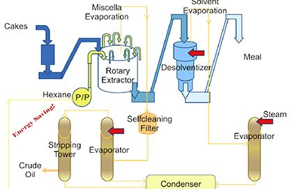 solvent extraction line flow